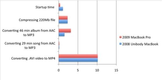 macbook_benchmarks
